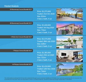 10 Donegal Crescent, Sorrento, Qld 4217 Brochure - M-Motion Real Estate Pricing