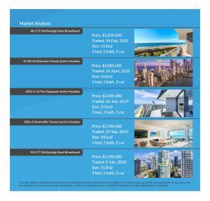 Market Analysis 1303_23-25 Garfield Terrace, Surfers Paradise M-Motion Real Estate