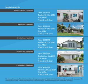 5 Windward Court Hope Island Qld 4212 M-Motion Real Estate Kellie Bennett Brochure 9-CMA