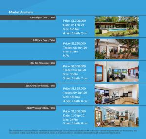 144 The Panorama, Tallai, M-Motion Real Estate James Ford CMA