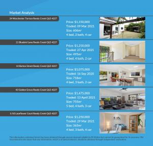M-Motion Real Estate Agency 27 Worchester Terrace Reedy Creek QLD 4227 Peggy Ford Best Real Estate Agent Gold Coast CMA